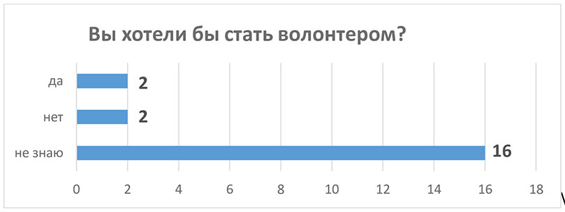 Диаграмма 10