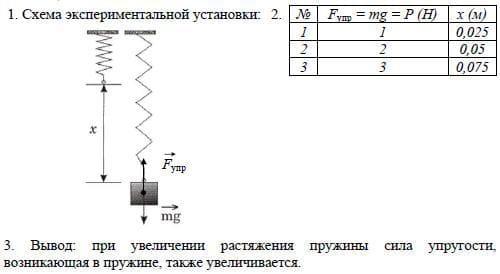 Зависимость силы упругости от степени растяжения пружины