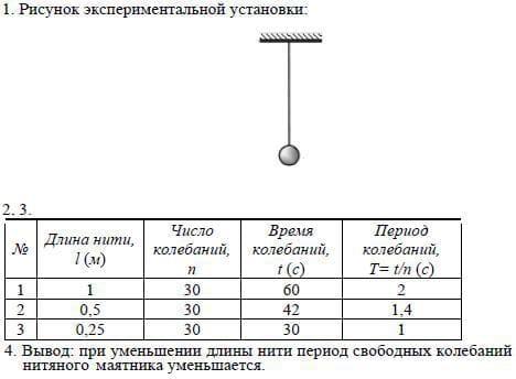 Зависимость периода свободных колебаний нитяного маятника от длины
