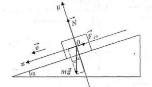 движение тел по наклонной плоскости