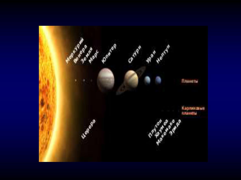 Планеты. Карликовые планеты