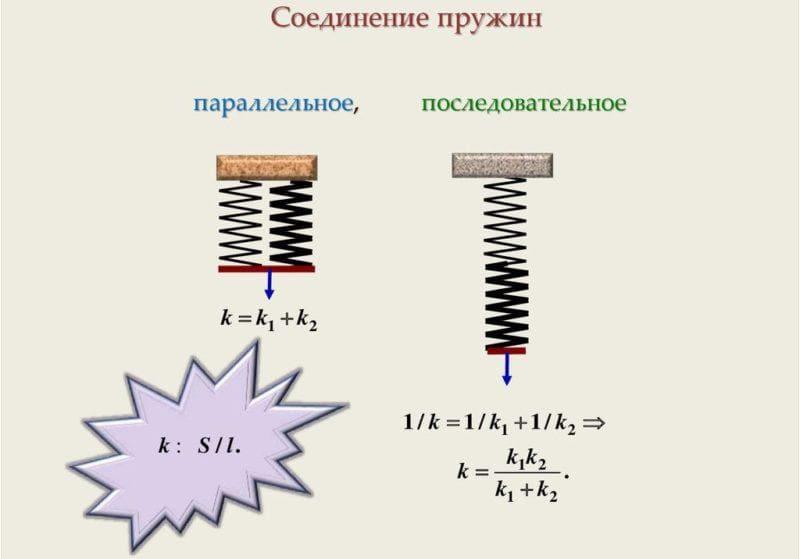 соединение пружин
