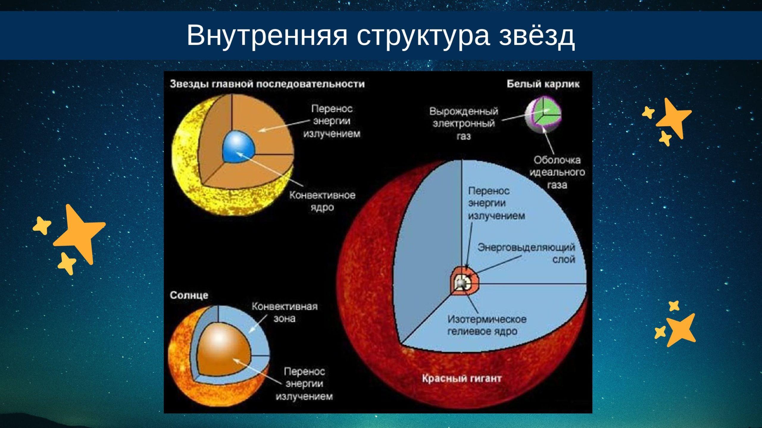 Внутренняя структура звёзд