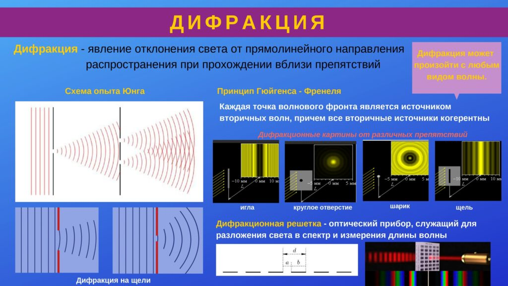 волновые свойства света. дифракция