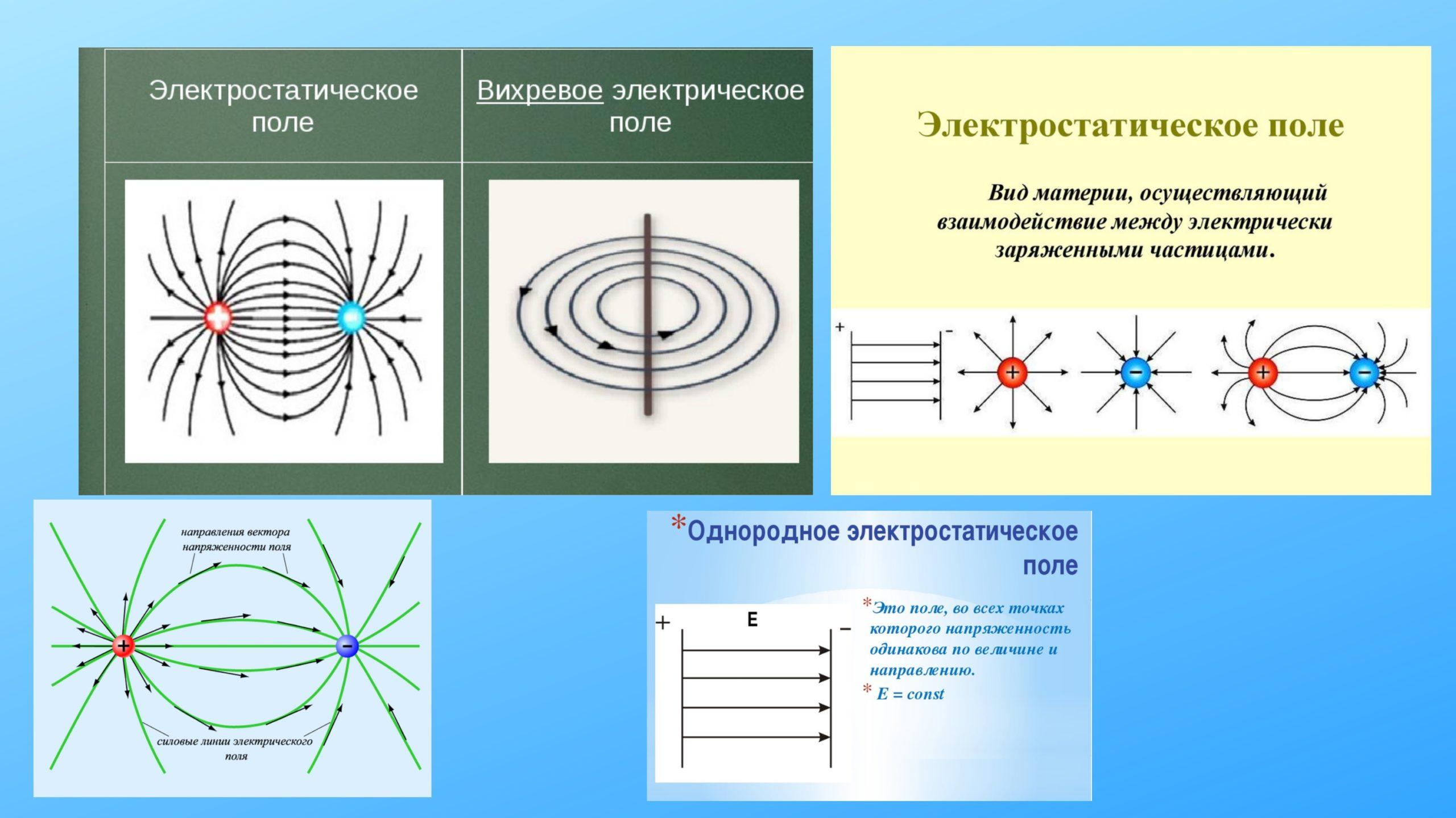 Электростатическое поле