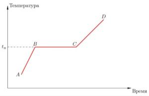 процесс плавления график