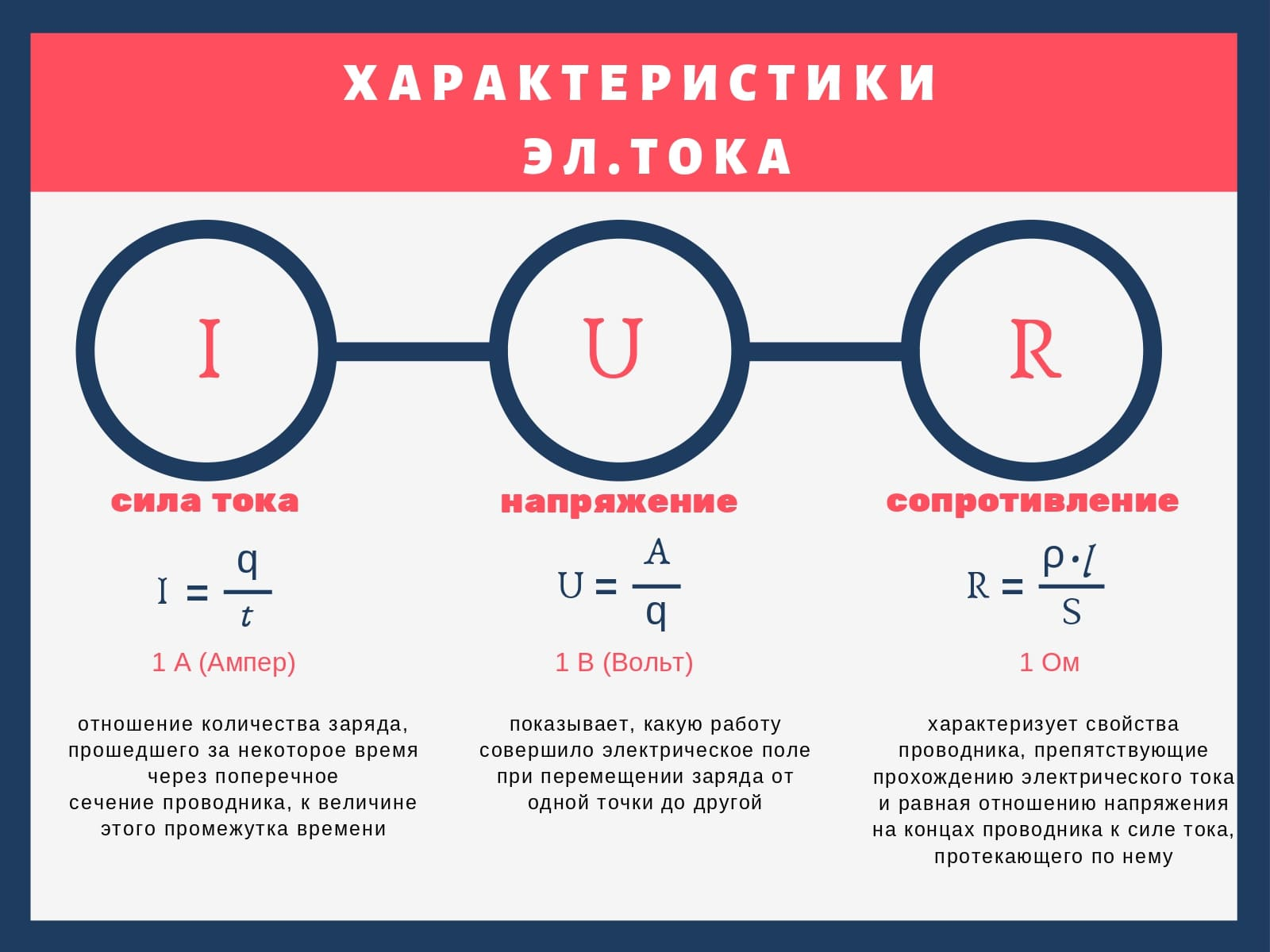 Характеристики эл. тока