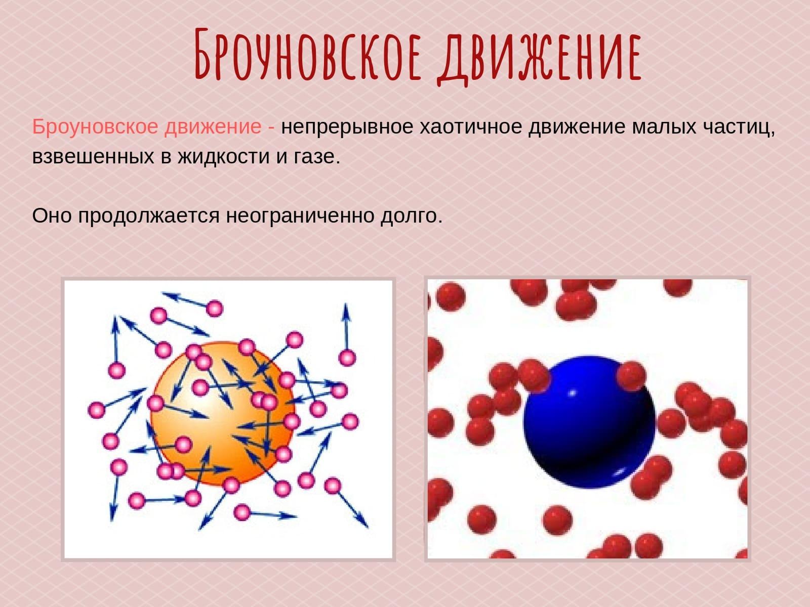Физические явления 7 класс Физика ВПР Броуновское движение