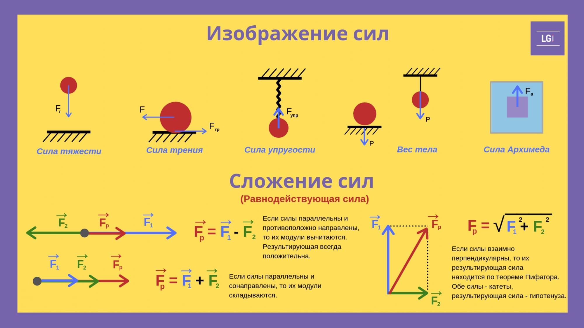 Готовимся к ВПР. Силы в природе. 7 класс. Физика. страница 4. Изображение сил. Сложение сил