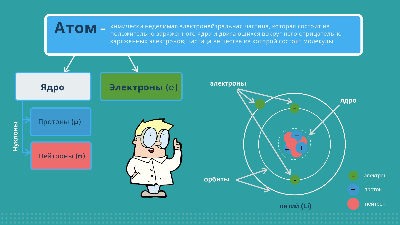 Атом -