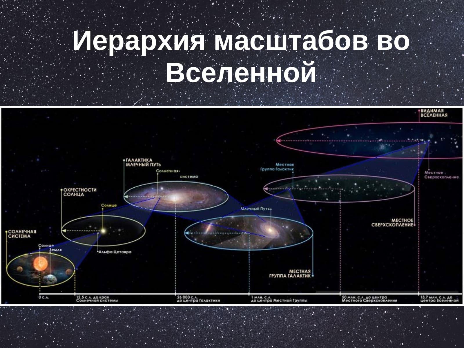 иерархия масштабов во Вселенной
