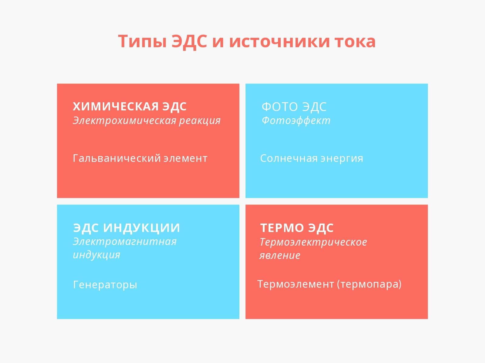 Типы ЭДС и источники тока