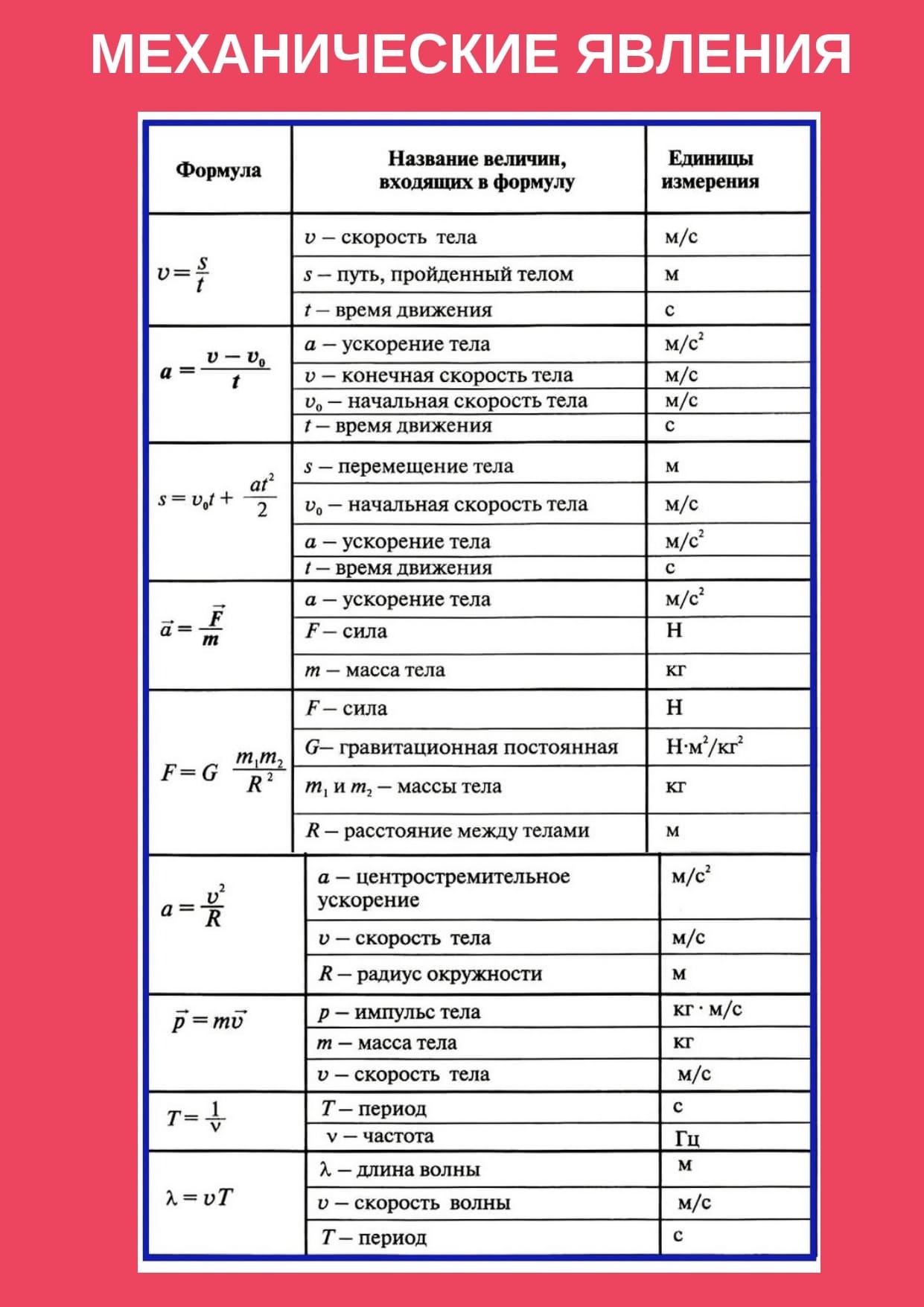 Формулы механические явления