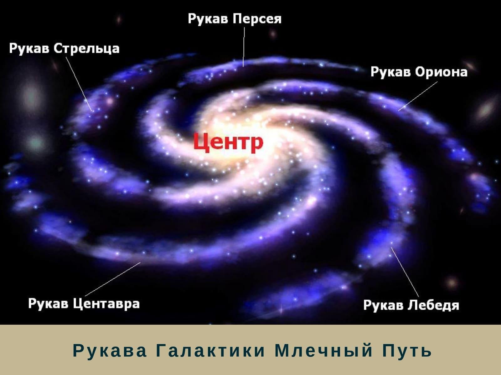Рукава Галактики Млечный Путь
