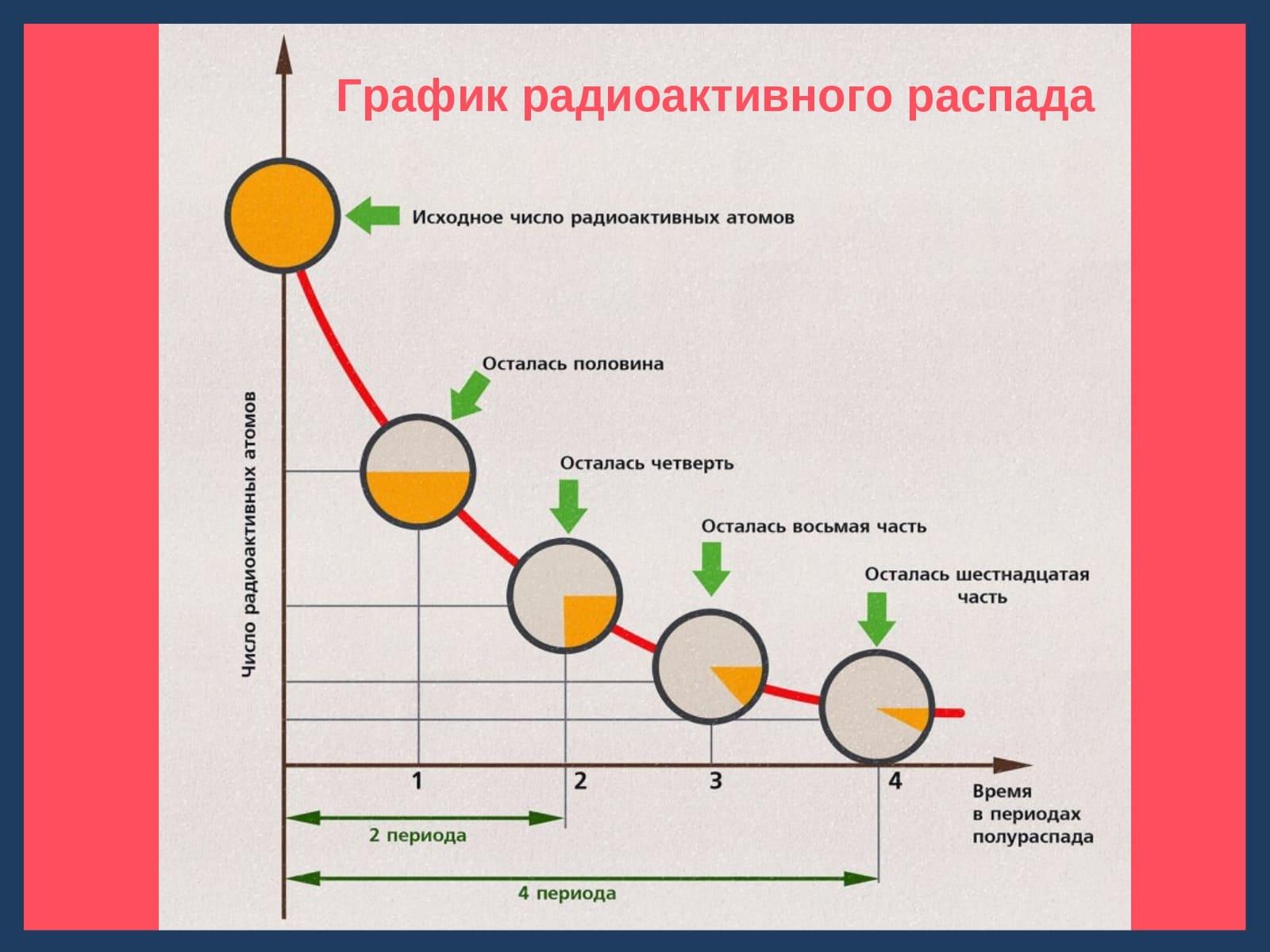 график радиоактивного распада