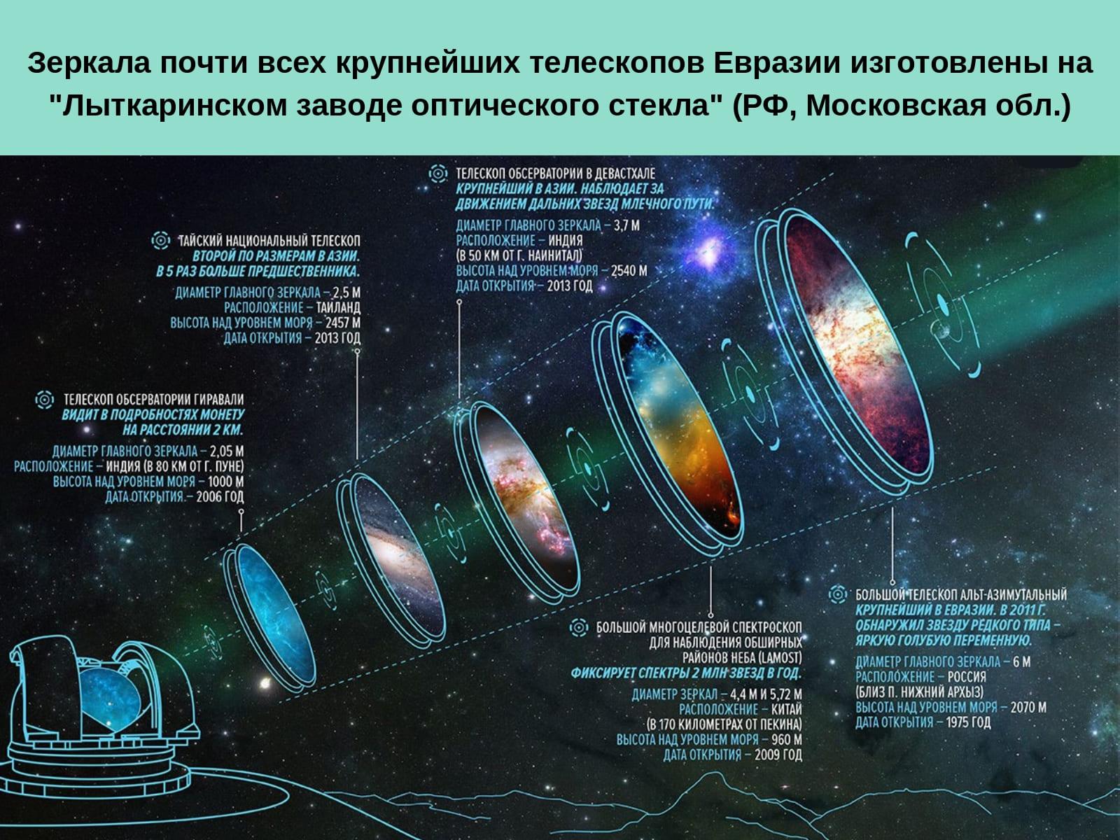зеркала почти всех телескопов