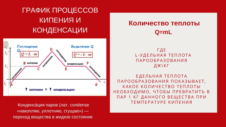 график процессов кипения и конденсации