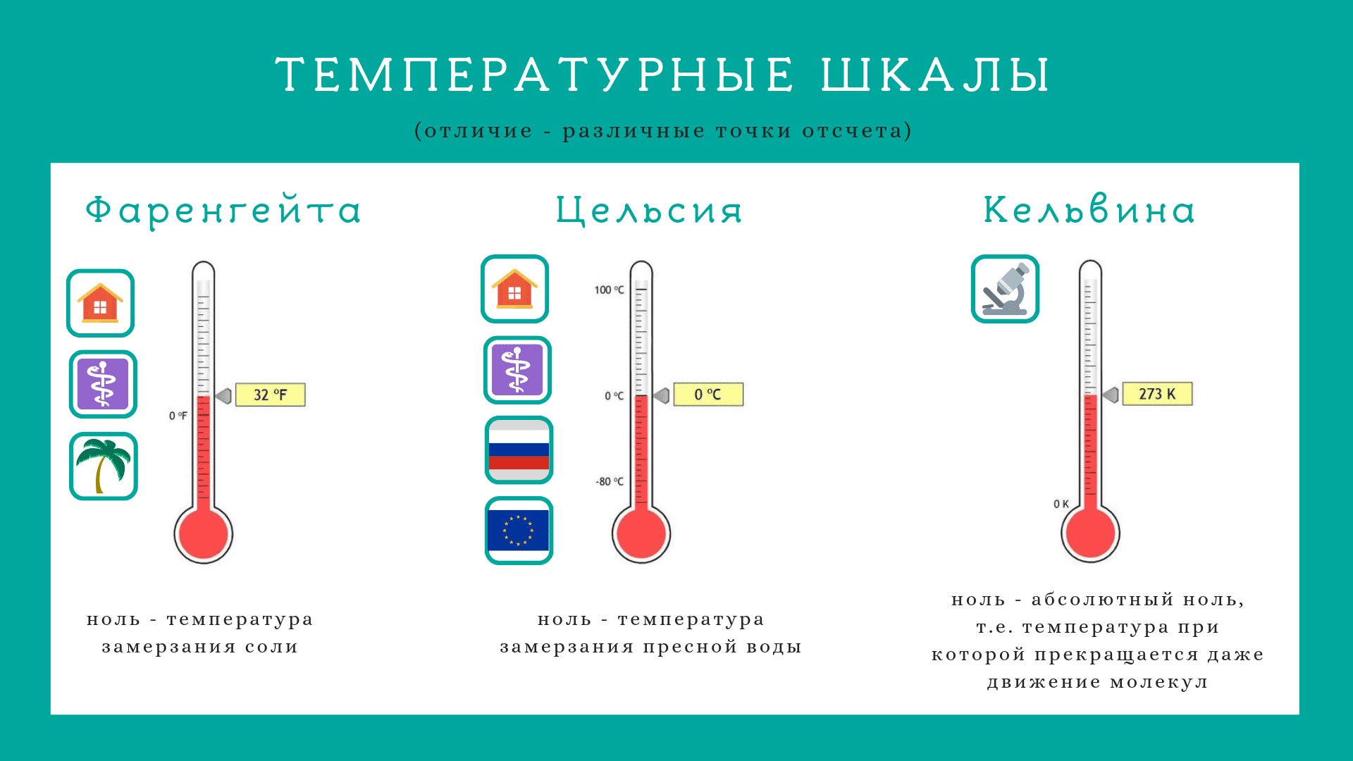 Температурные шкалы (Фаренгейта, Цельсия, Кельвина)
