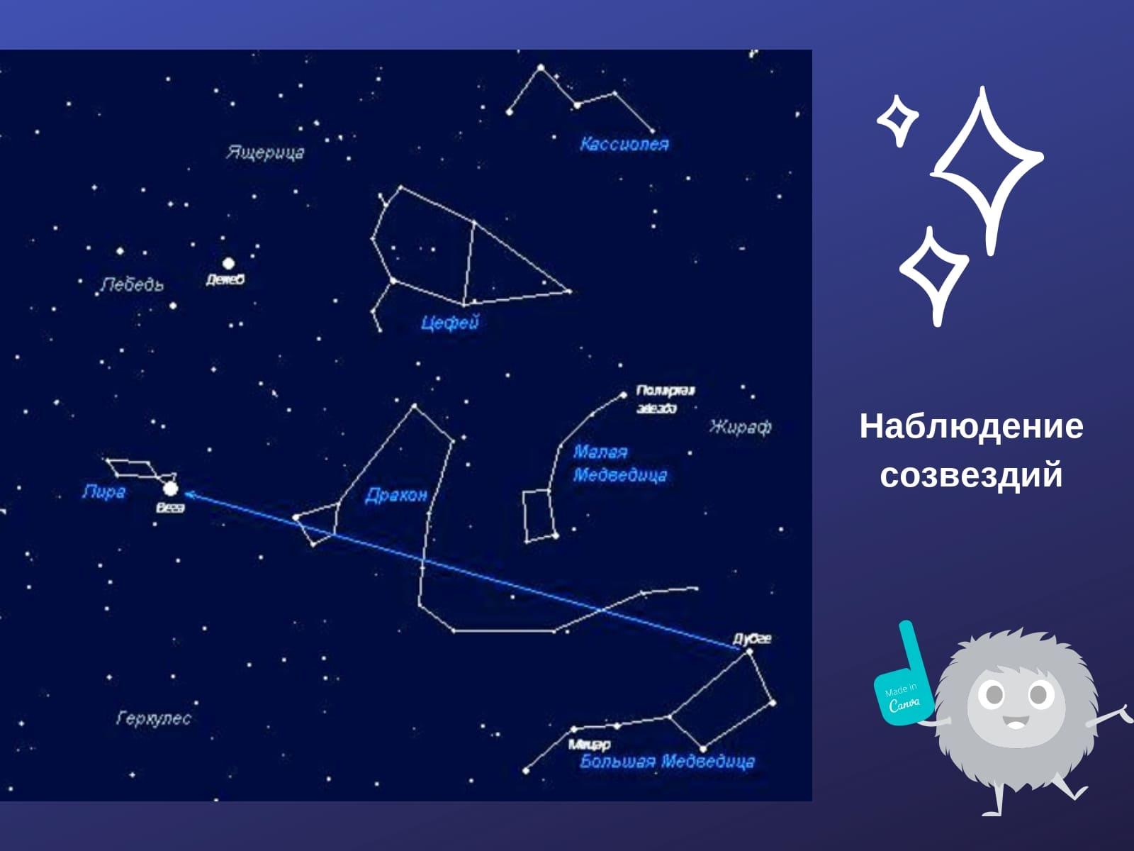 наблюдение созвездий