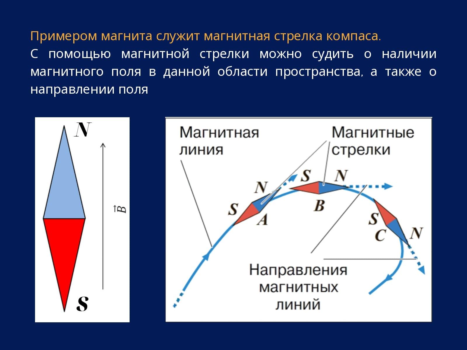 Примером магнита служит магнитная стрелка компаса