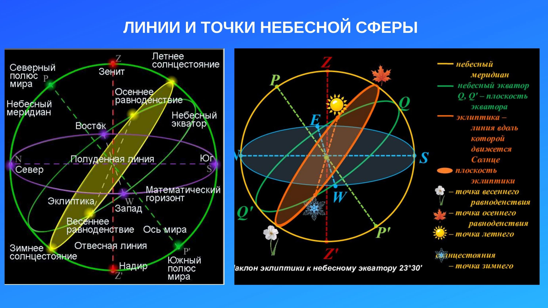 Линии и точки небесной сферы