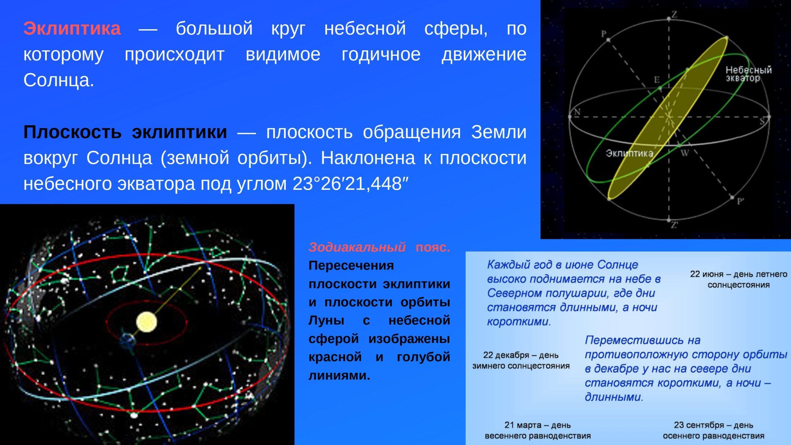 Эклиптика. Плоскость эклиптики. Зодиакальный пояс