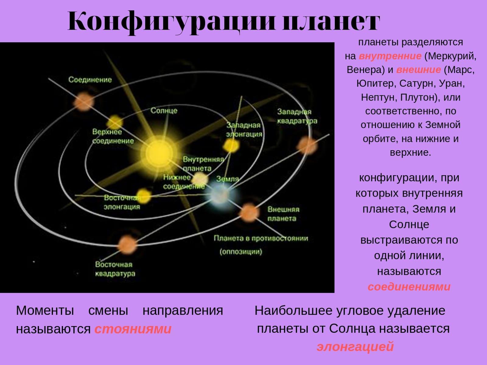 Конфигурация планет