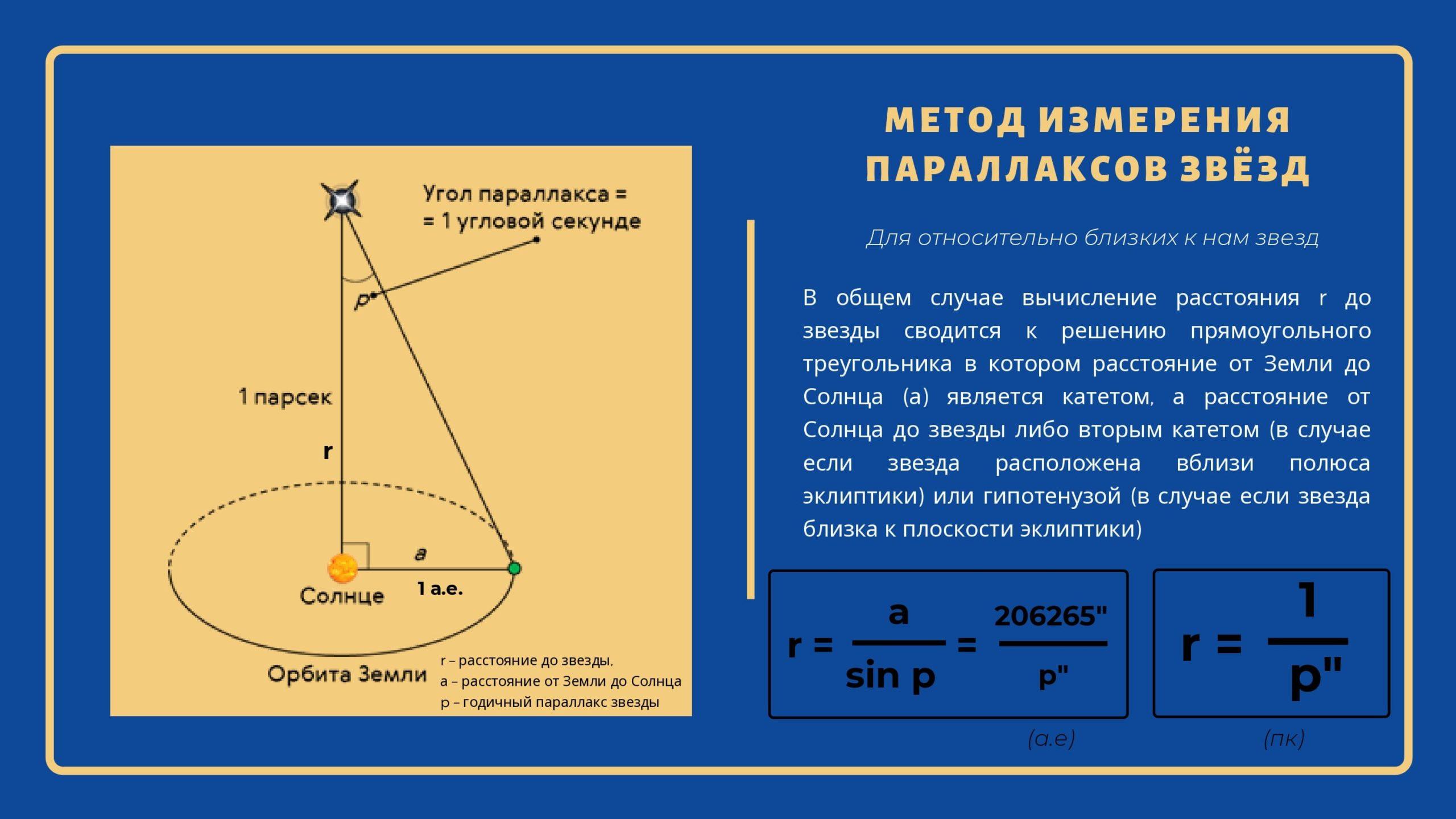 Метод измерения параллаксов звёзд