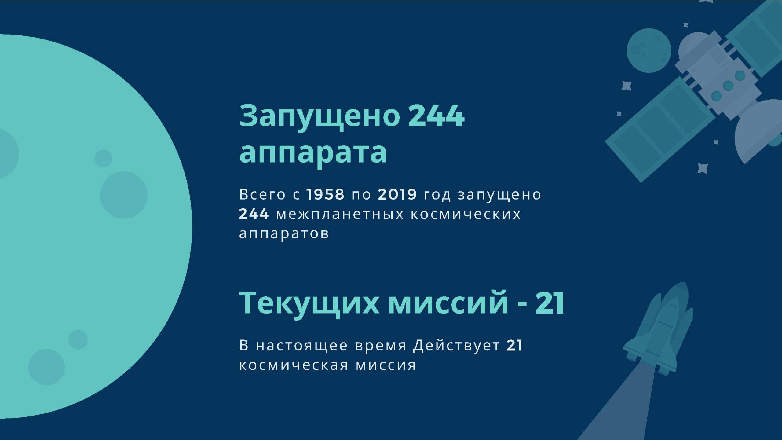Запущено 244 аппарата. Текущих миссий 21
