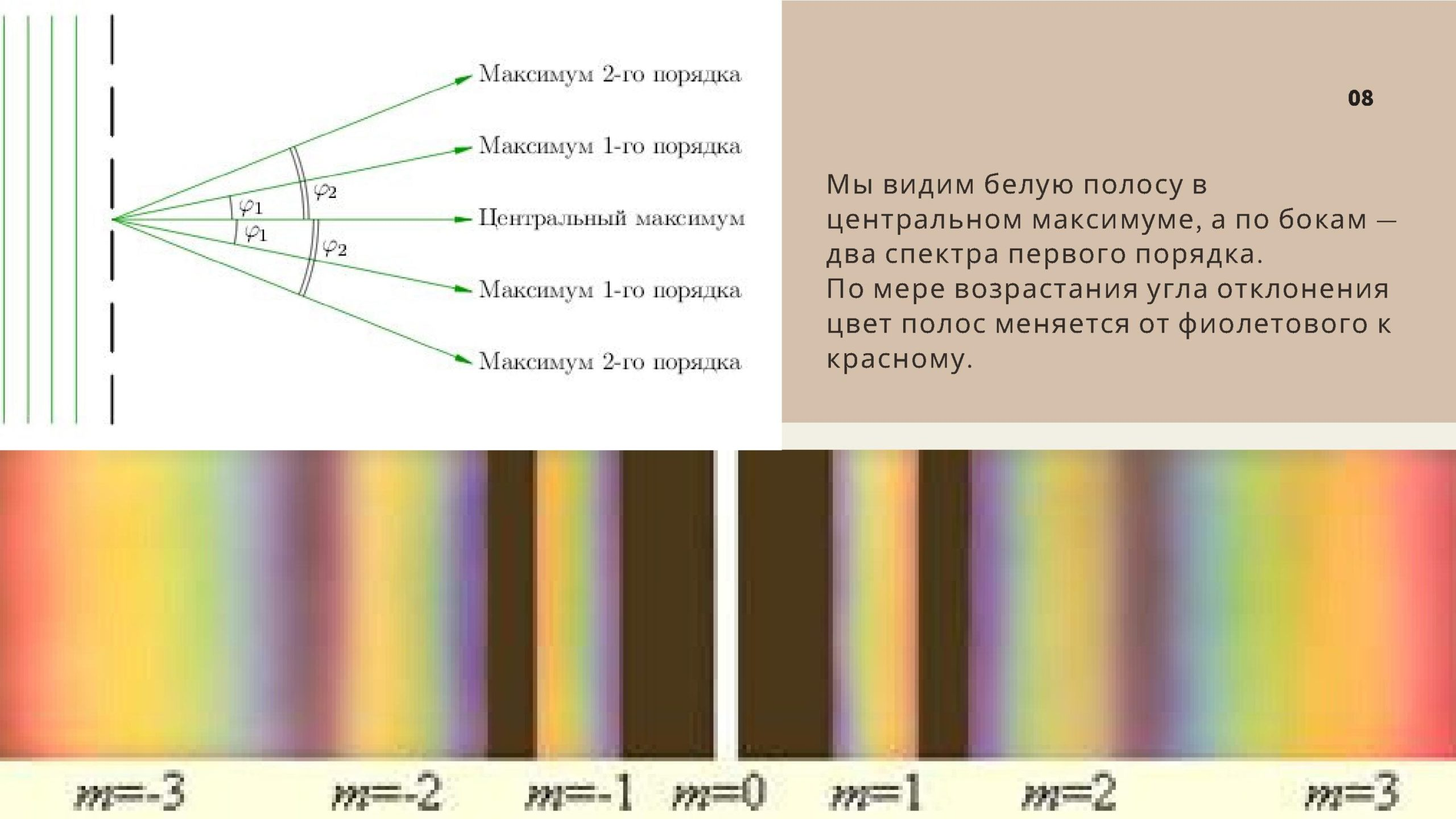 Мы видим белую полосу в центральном максимуме