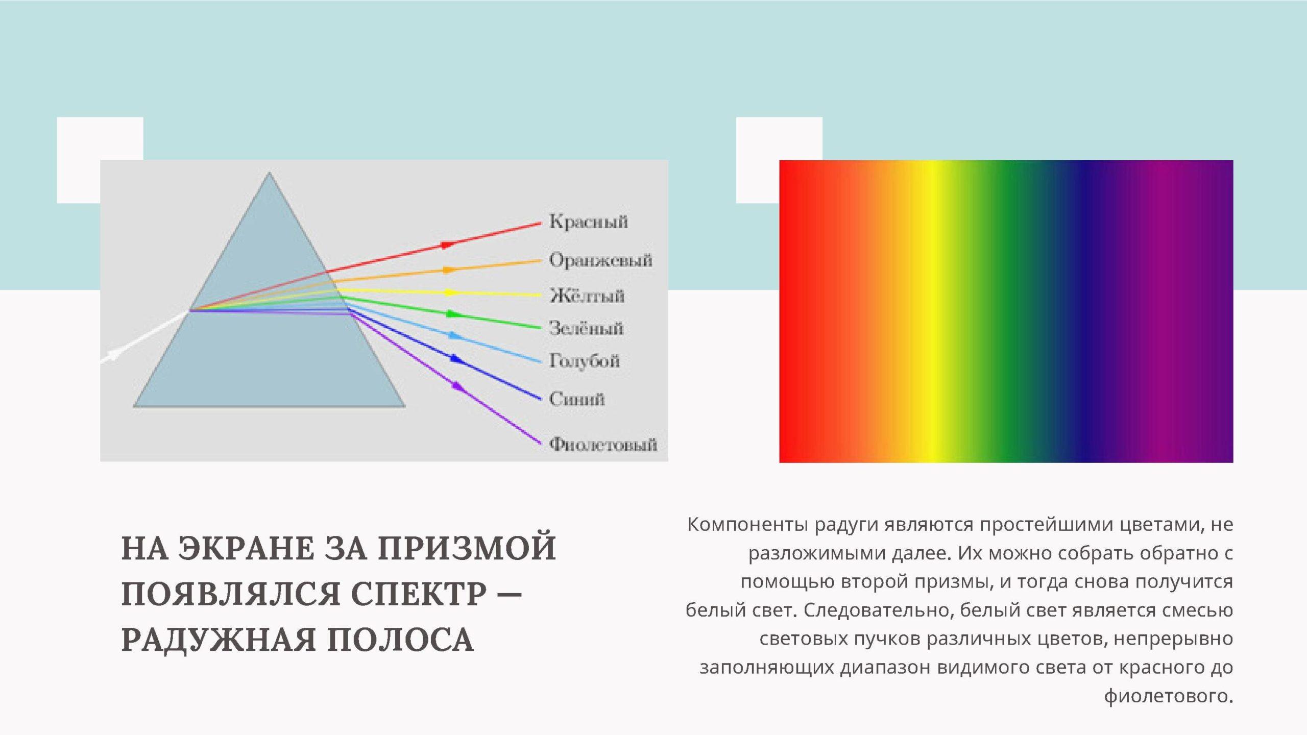 На экране за призмой появлялся спектр - радужная полоса