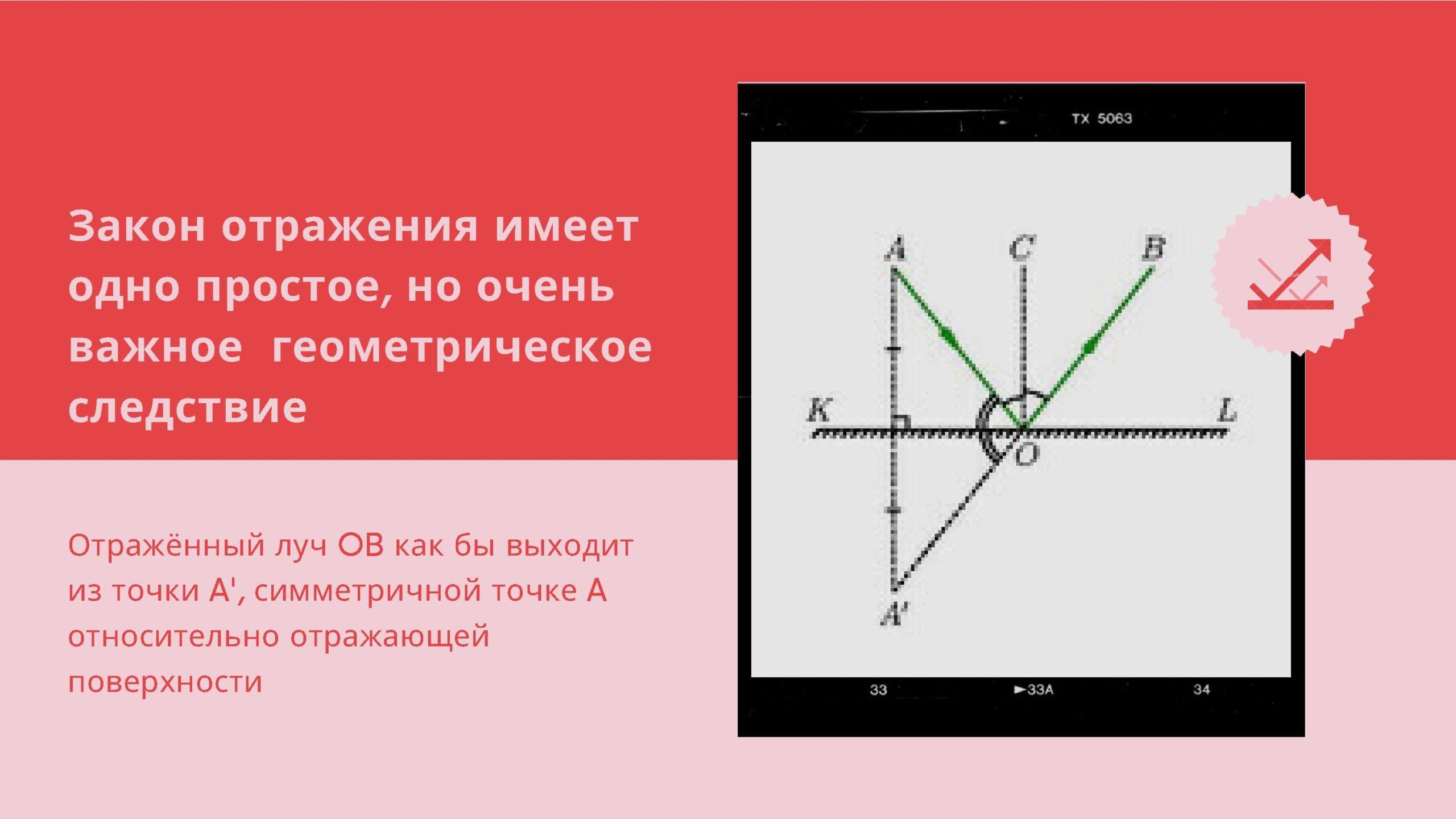 Закон отражения имеет одно простое, но очень важное геометрическое следствие