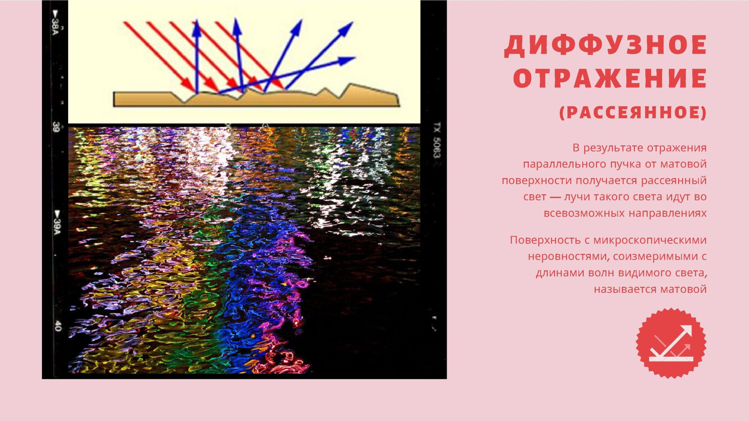 Диффузное отражение (рассеянное)