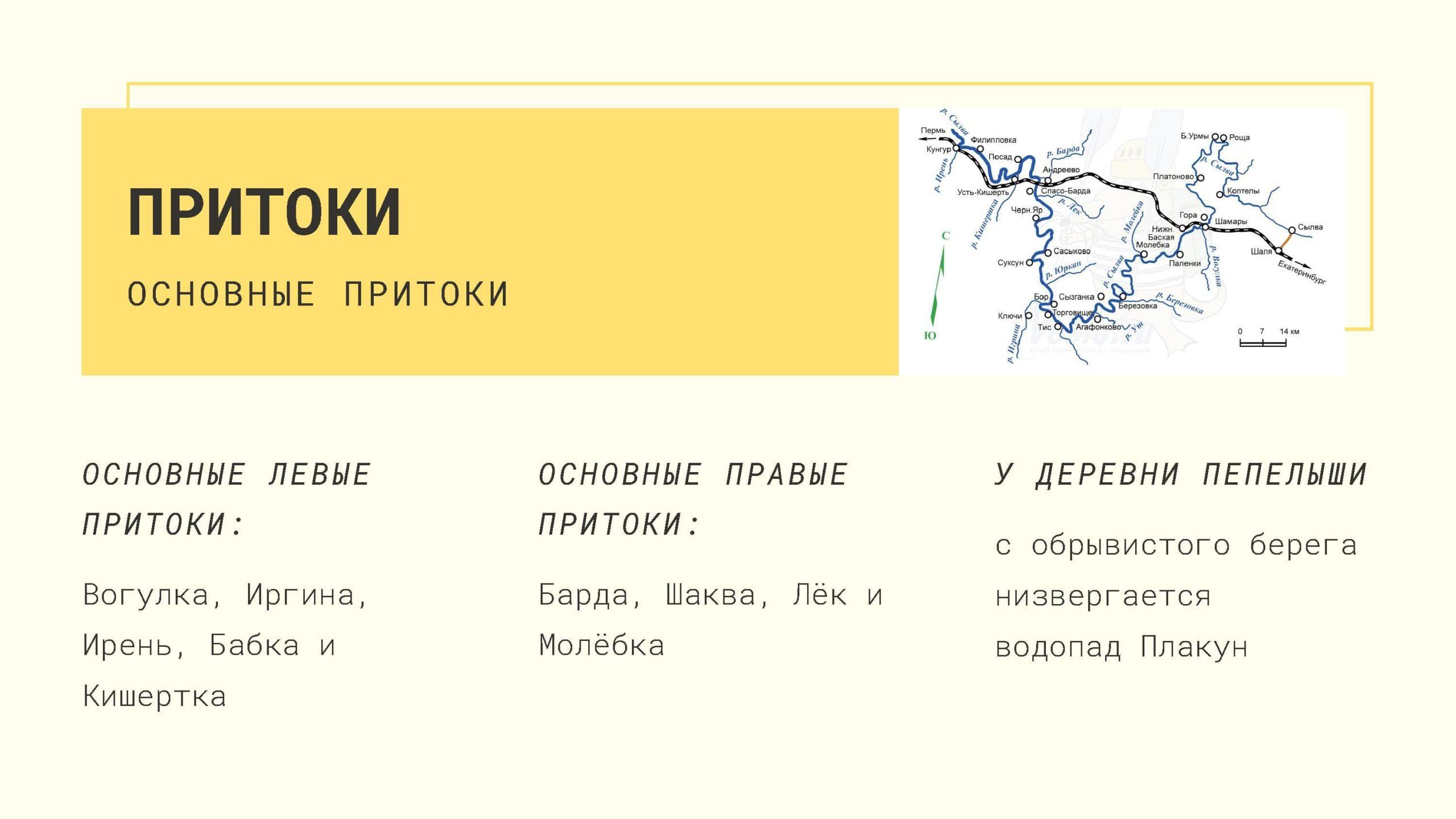 Притоки р Сылва
