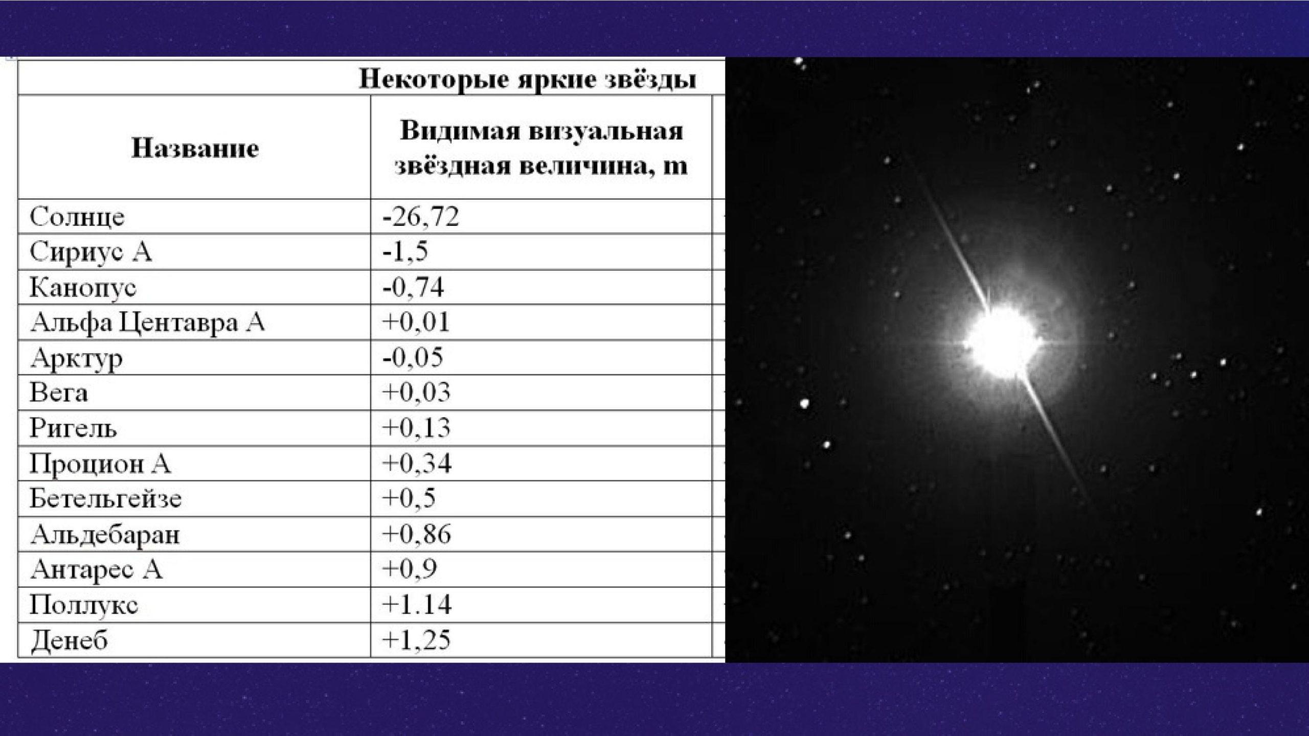 Некоторые яркие звезды