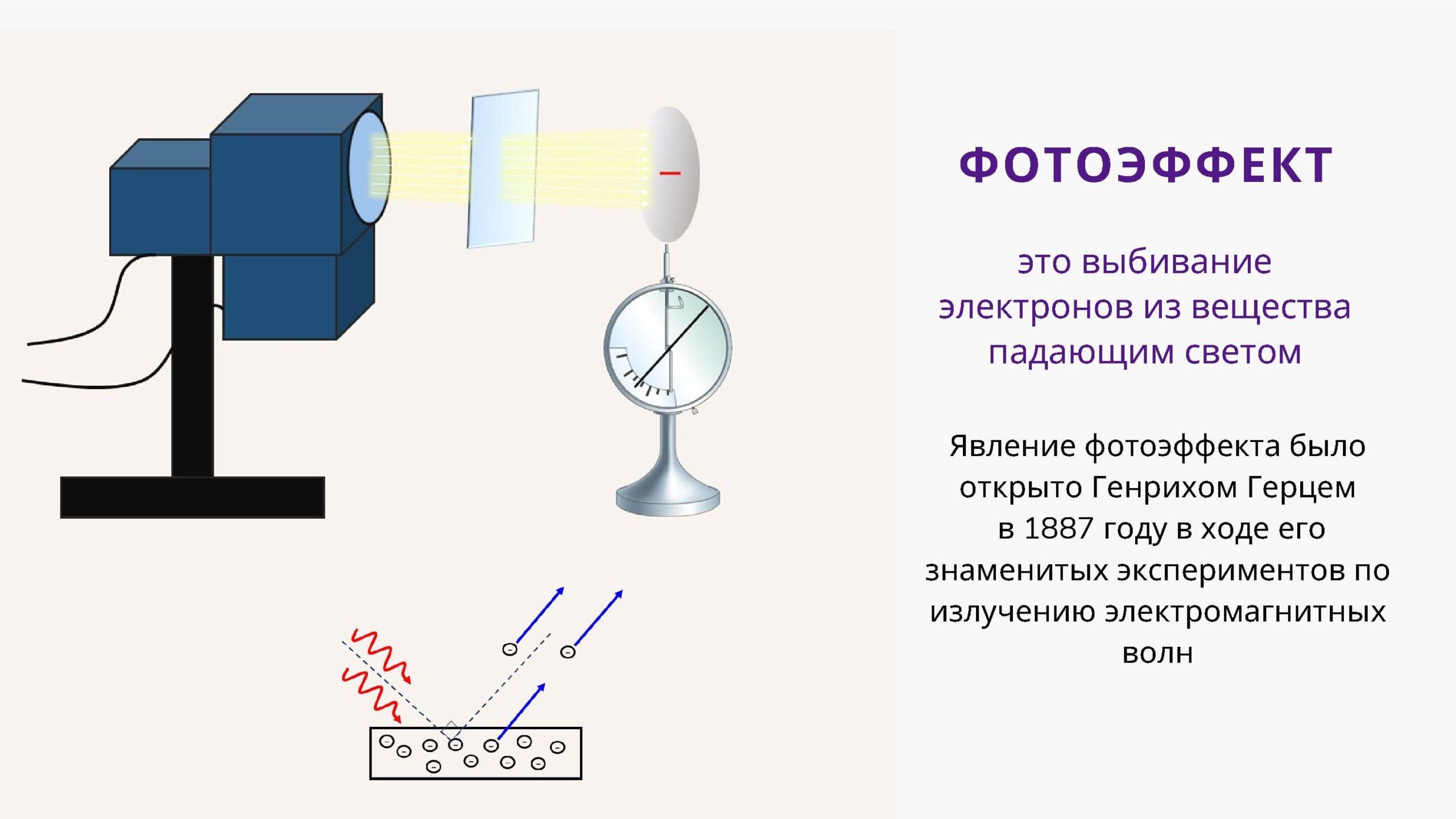 Фотоэффект - это выбивание электронов