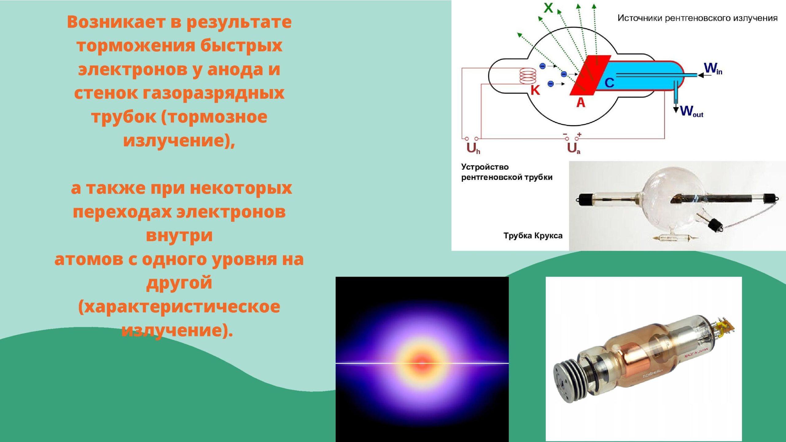 Возникает в результате торможения быстрых электронов у анода