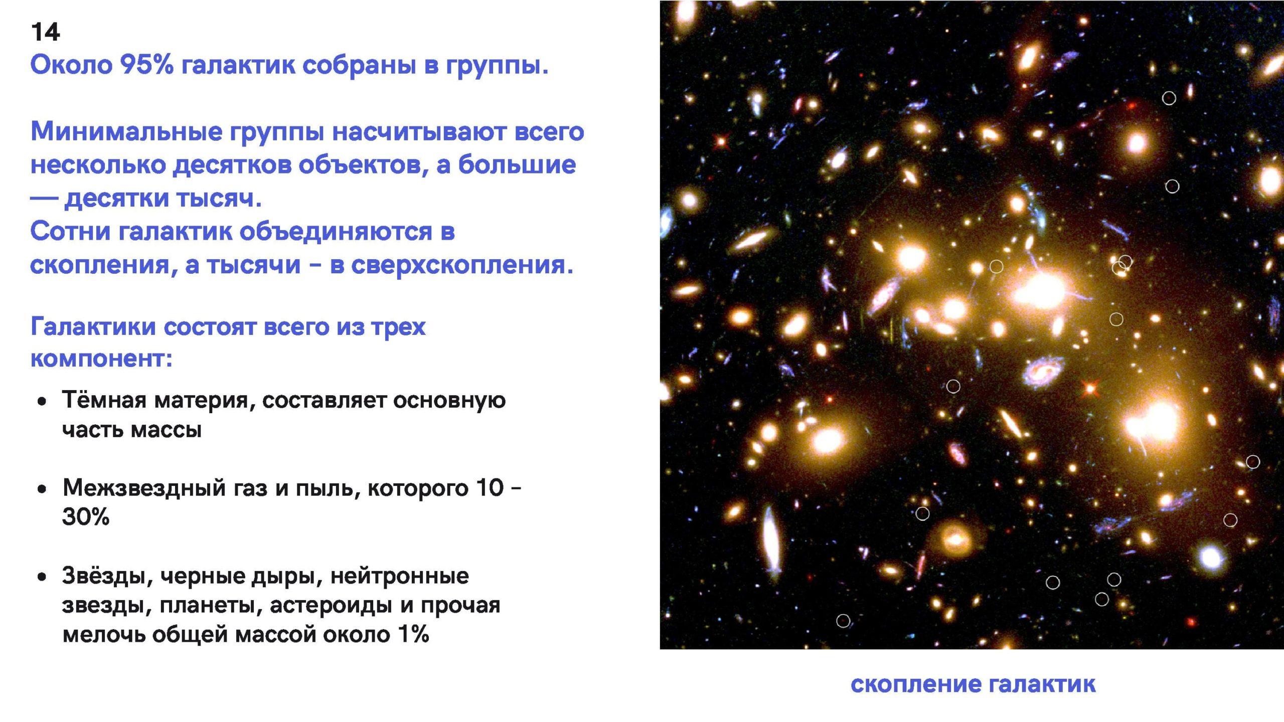 Около 95% галактик собраны в группы