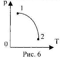 график зависимости давления газа от температуры