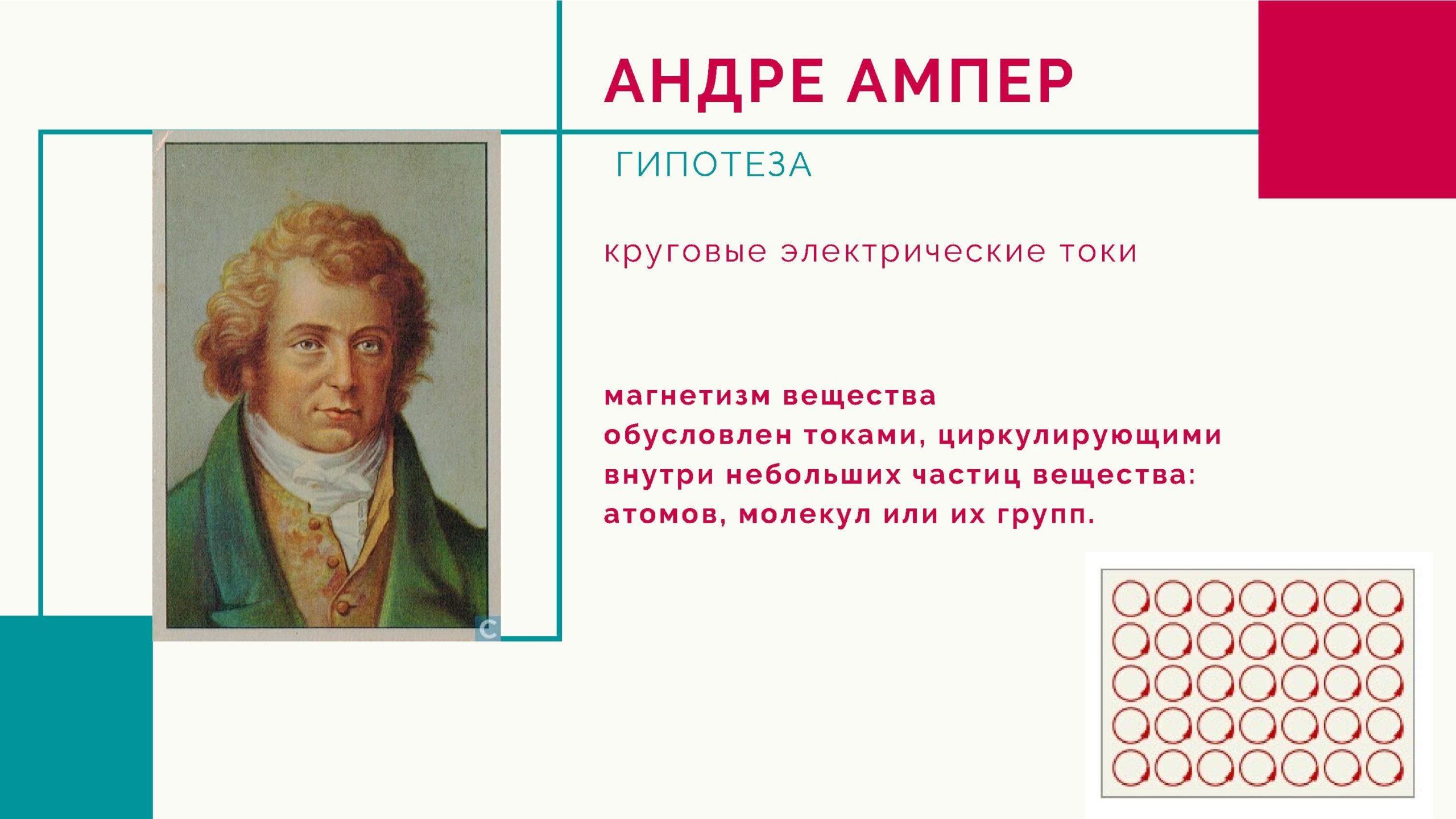 Андре Ампер. Круговые электрические токи