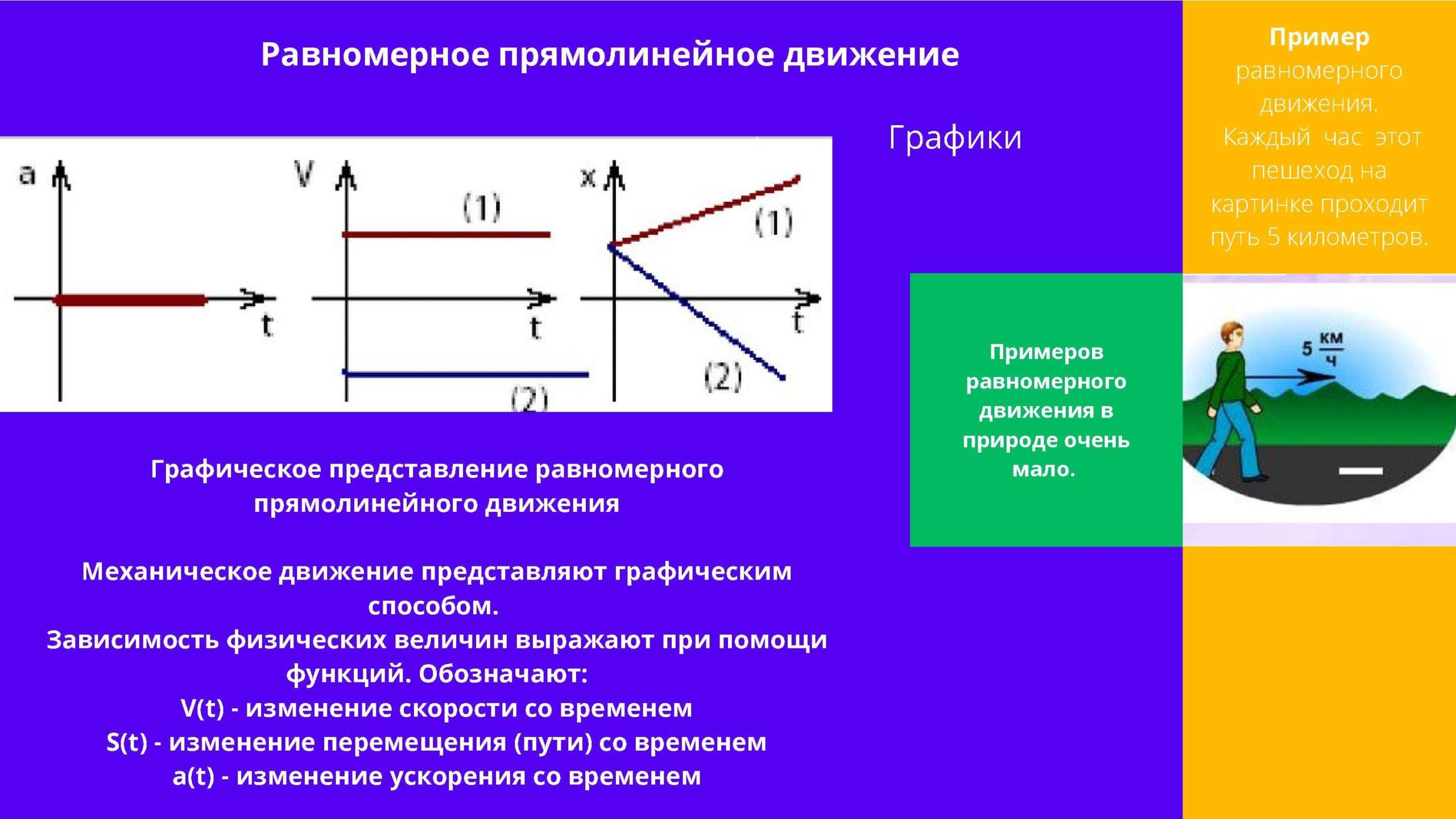 Равномерно прямолинейное движение