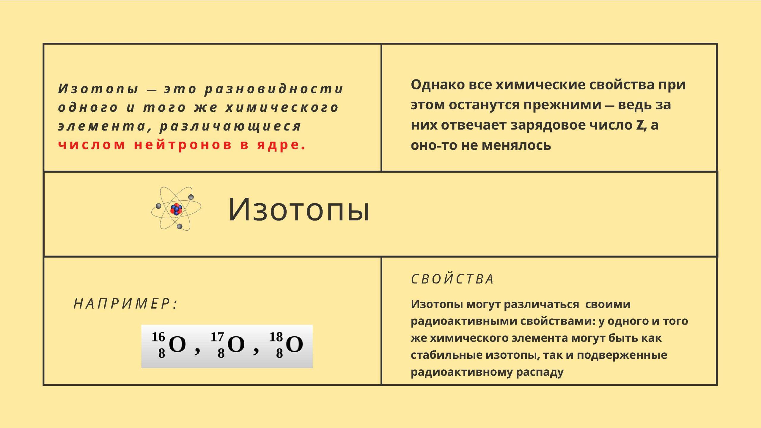 Изотопы - это разновидности одного и того же химического