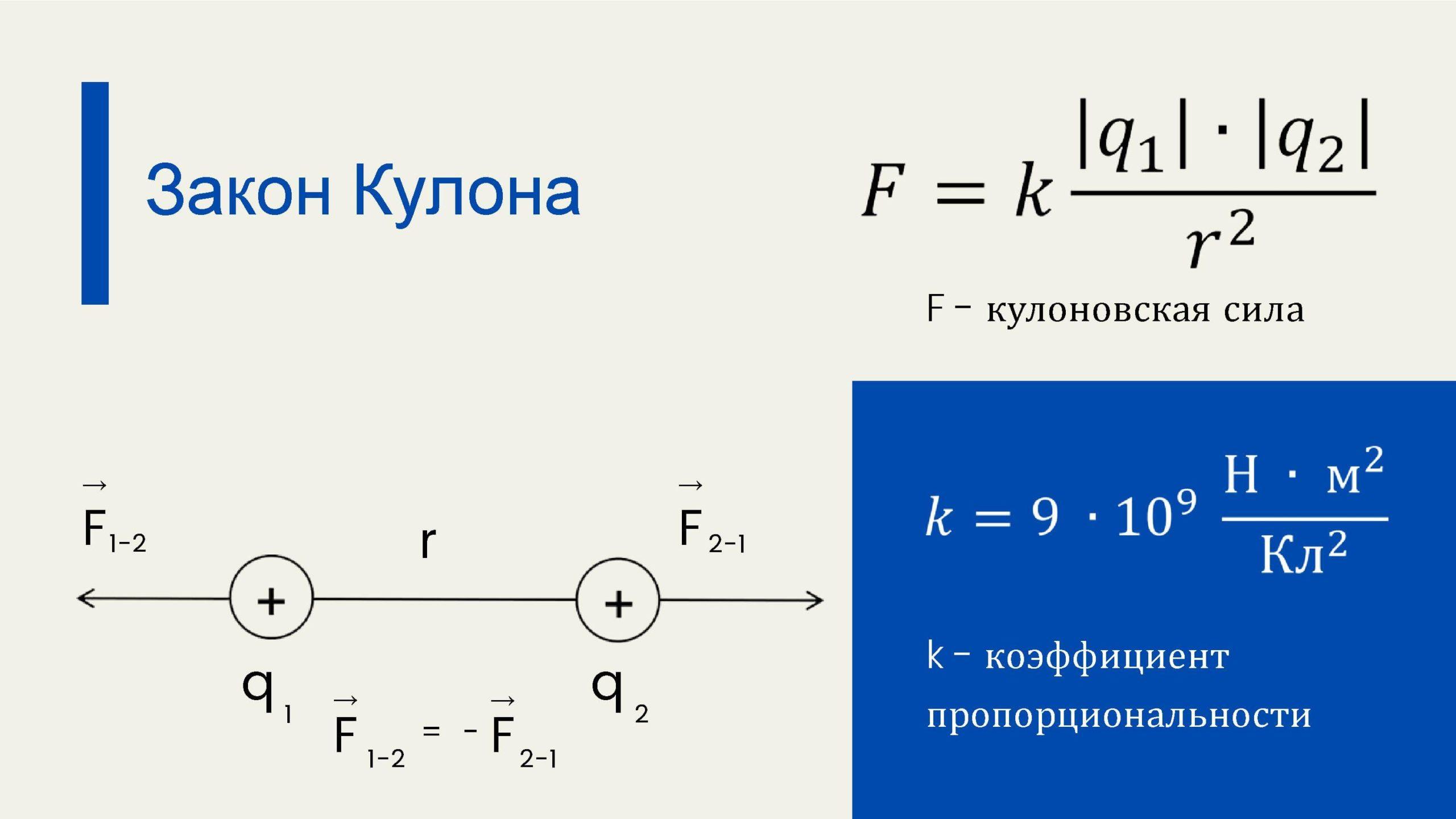 Закон Кулона. Формулы. Кулоновская сила