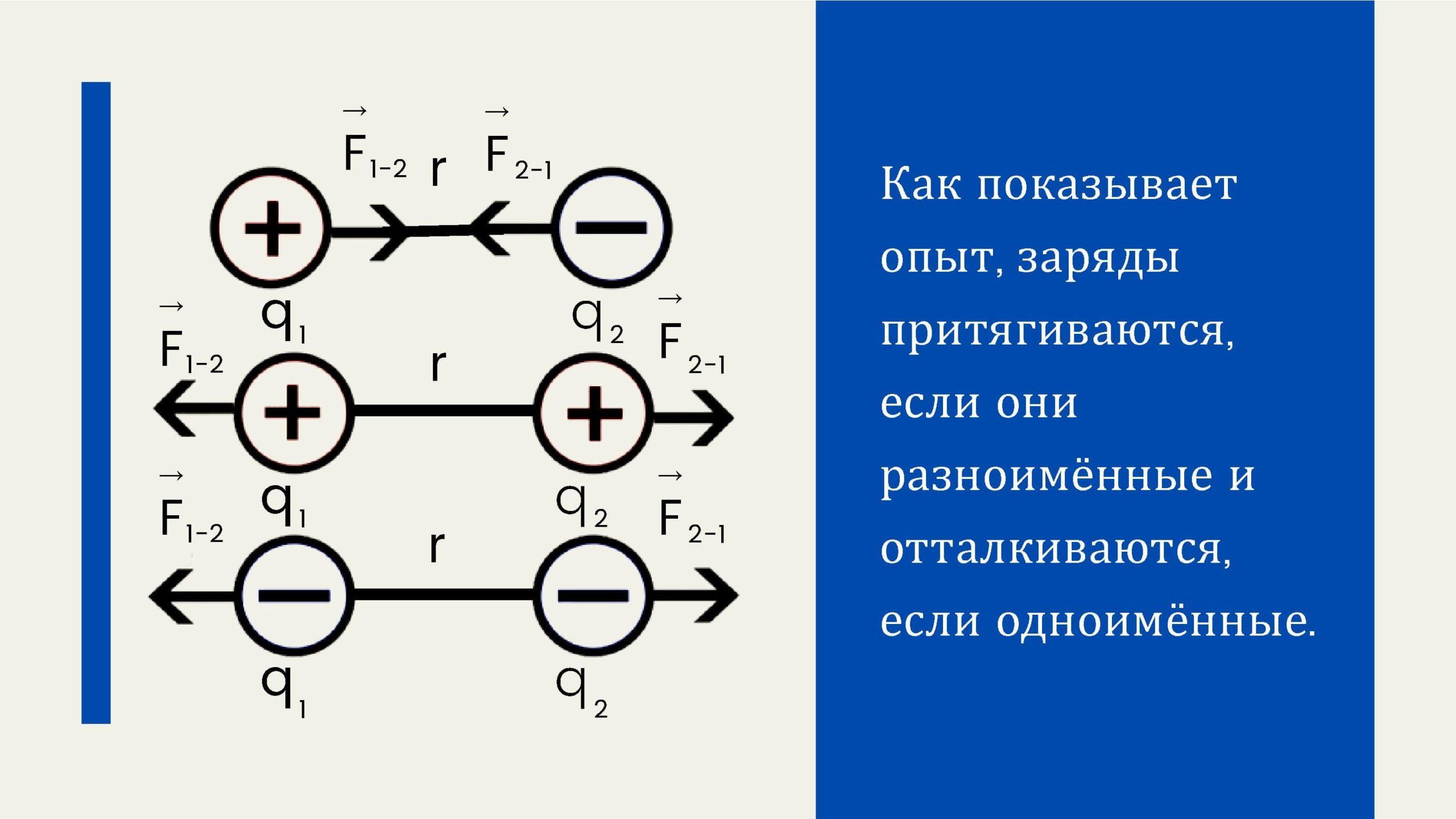 Как показывает опыт, заряды притягиваются, если они