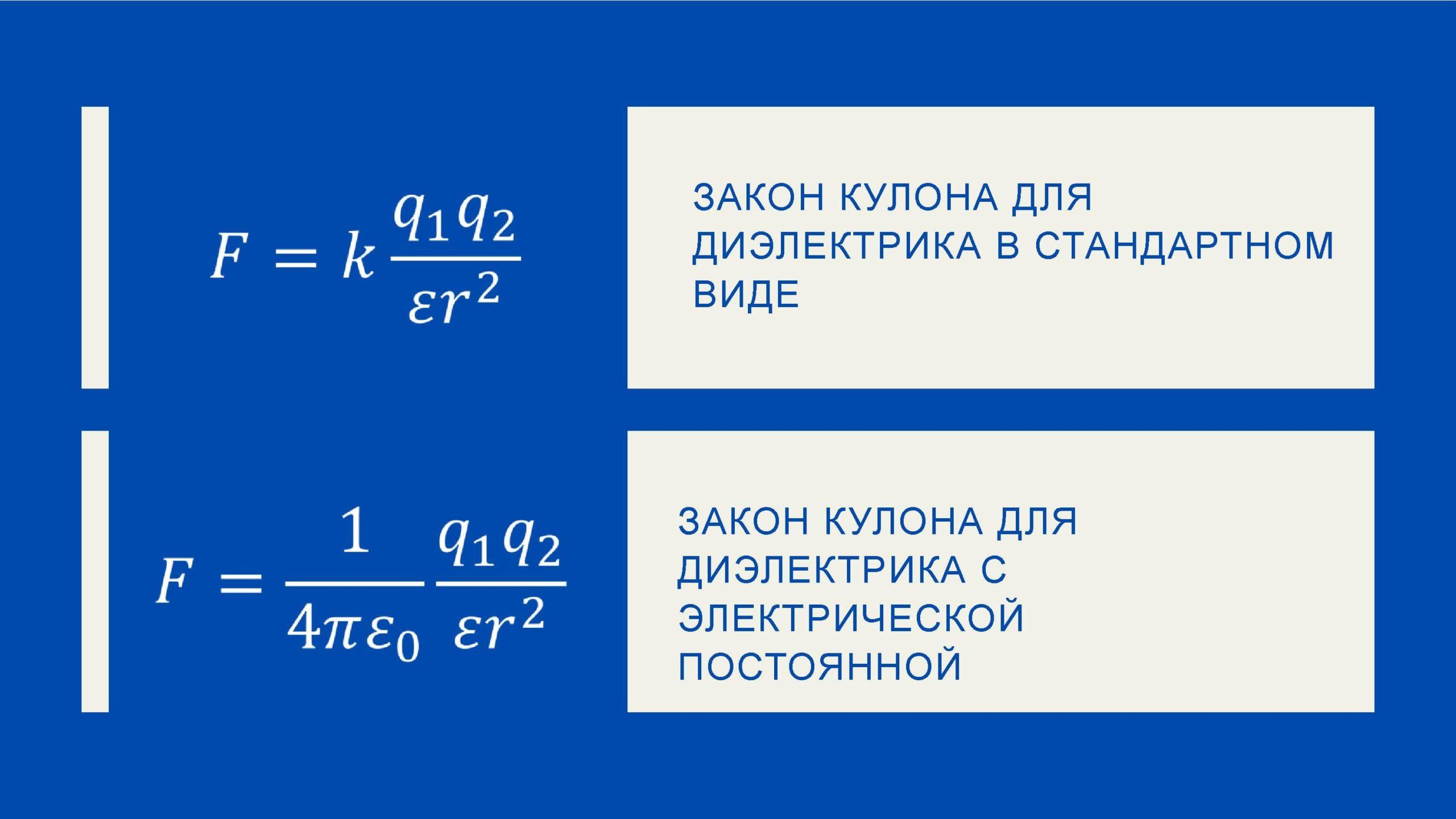 Закон Кулона для диэлектрика в стандартном виде. Закон Кулона для диэлектрика с электрической постоянной
