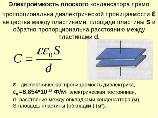 Электроёмкость плоского конденсатора прямо