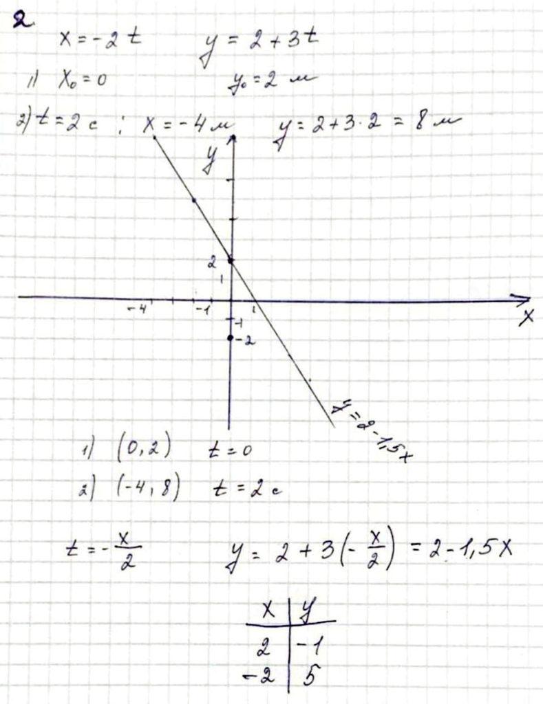 Постройте график функцииy(x)