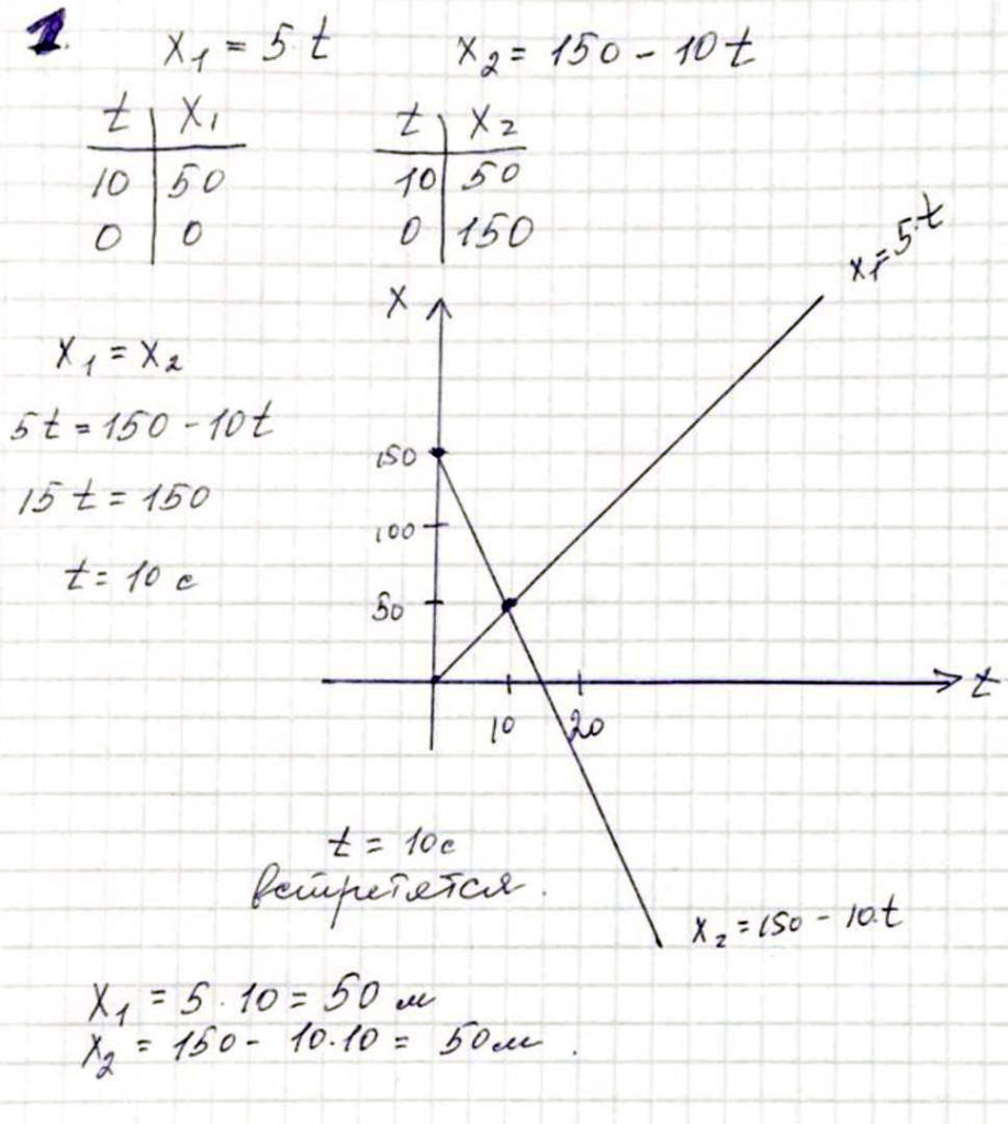 графики зависимости х(t)