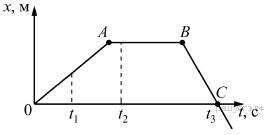 график зависимости координаты xот времениtдля тела, движущегося вдоль осиOx