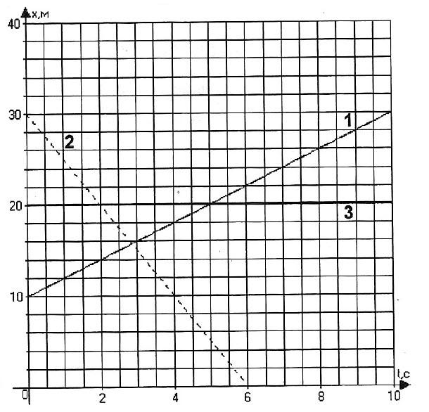 На рисунке изображены графики движения трех тел
